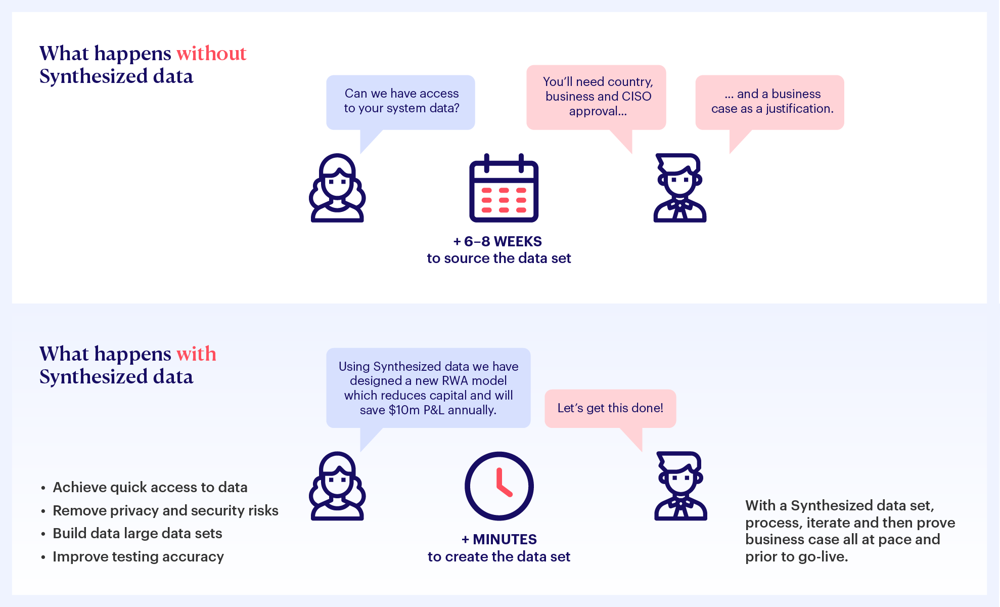The Synthesized Data Platform enables real-time data delivery and curation for development and testing in minutes without compromising on privacy or regulatory compliance.
