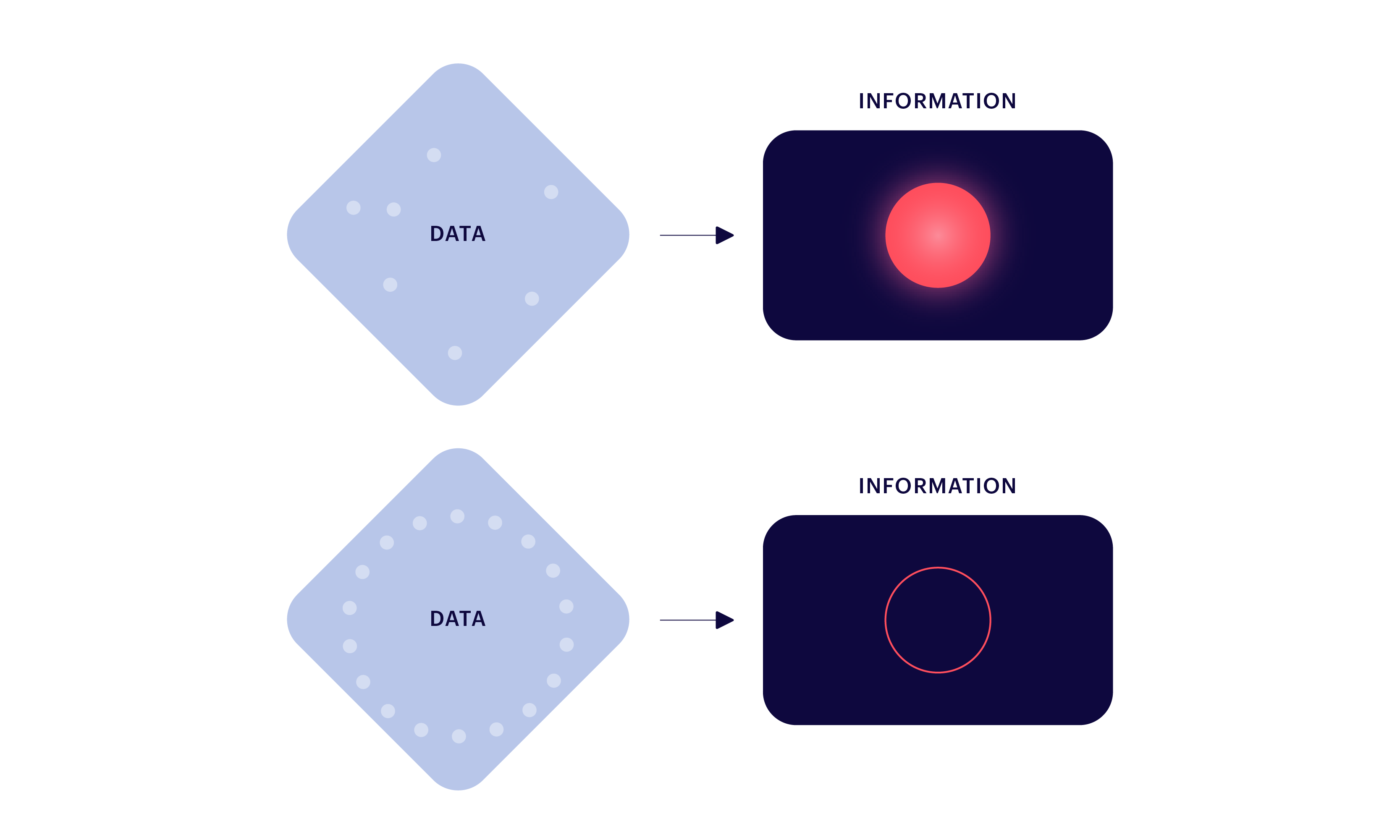 Illustration to the concept that the value of data is determined by the information which it is able to convey and its impact of the key business metrics in the business.