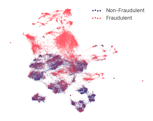 Visualisation of a 2-dimensional representation of the Synthesized dataset using a UMAP embedding