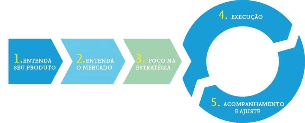 Passos do Marketing Imobiliário