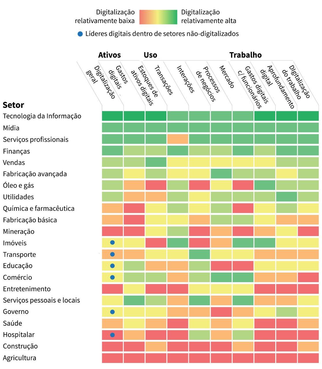 Tabela comparativa dos estágios de digitalização de diversos setores da economia