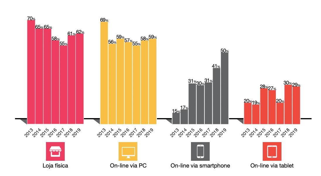 Evolução da frequência de compras online no Brasil por canal