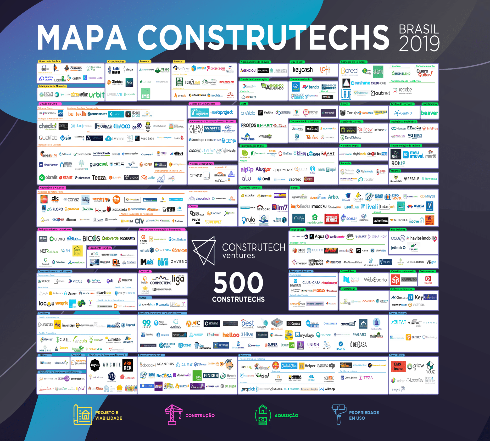 Mapa 500 Construtechs Brasil 2019 - Construtech Ventures