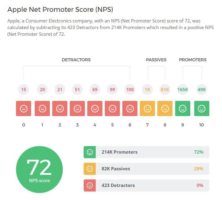 Apple Net Promoter Score (NPS)