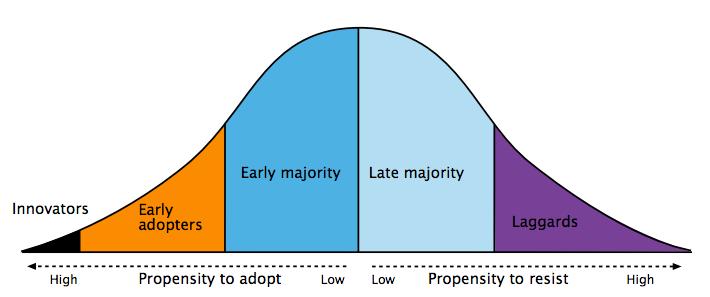 gráfico Everett M. Rogers