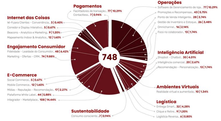 Inside Retailtechs Report – Distrito Dataminer