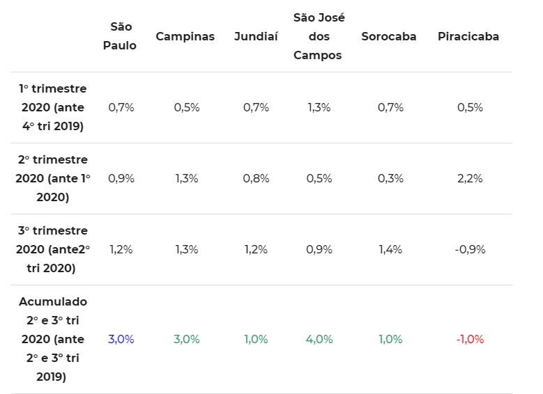 Variação do preço médio do metro quadrado para compra