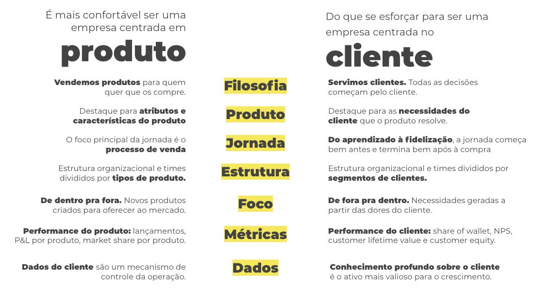 Diferenças entre o foco no produto e no cliente