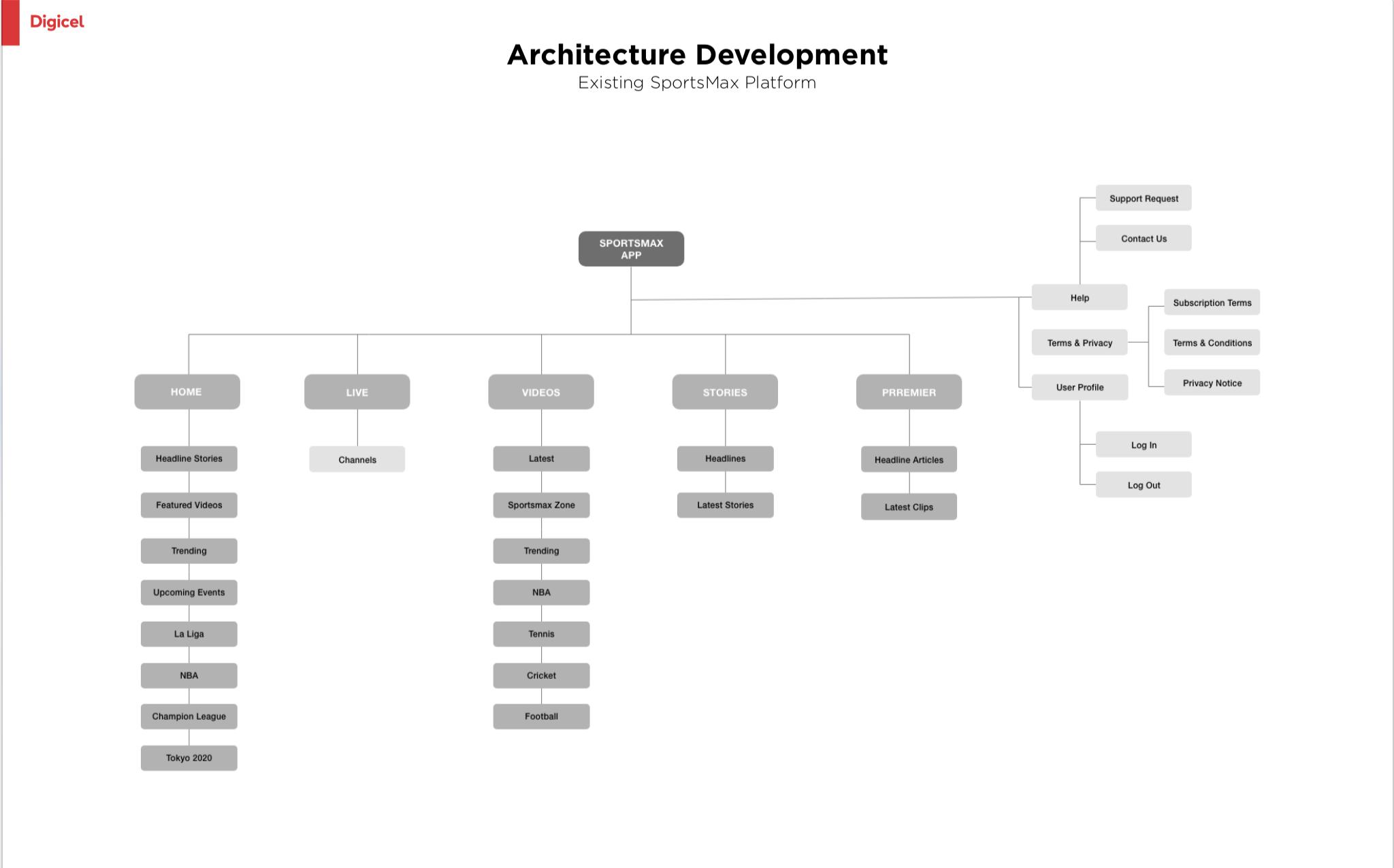 Existing SportsMax Platform Architecture