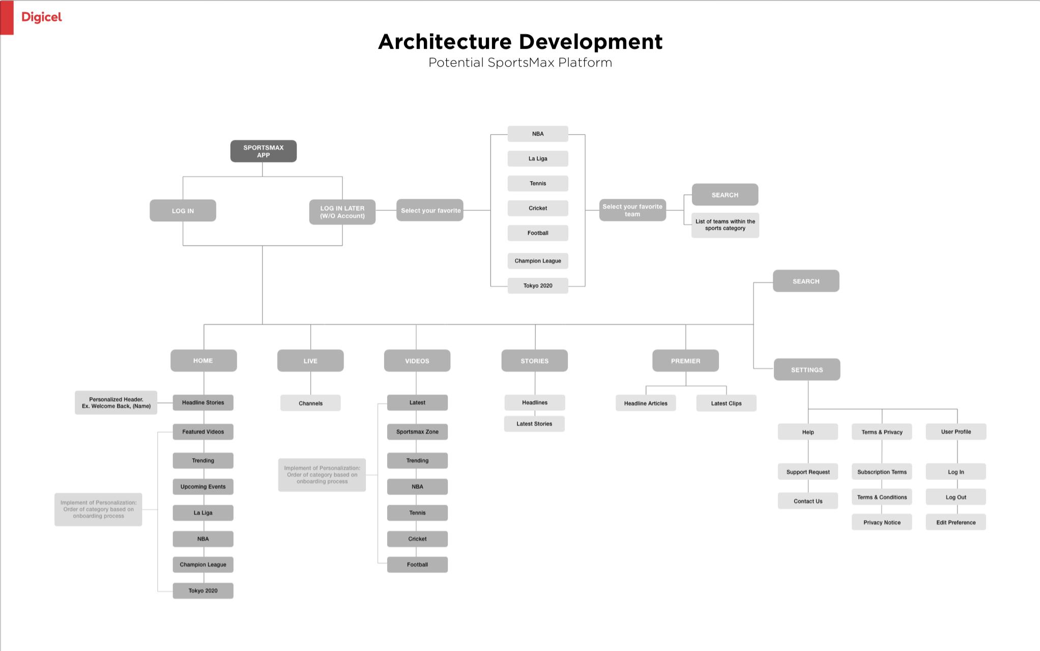 Potential SportsMax Platform Architecture