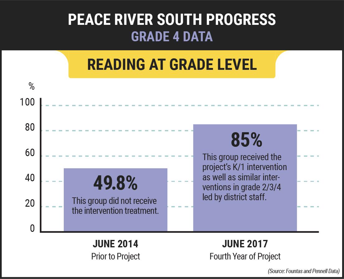 Reading Level Success Graph