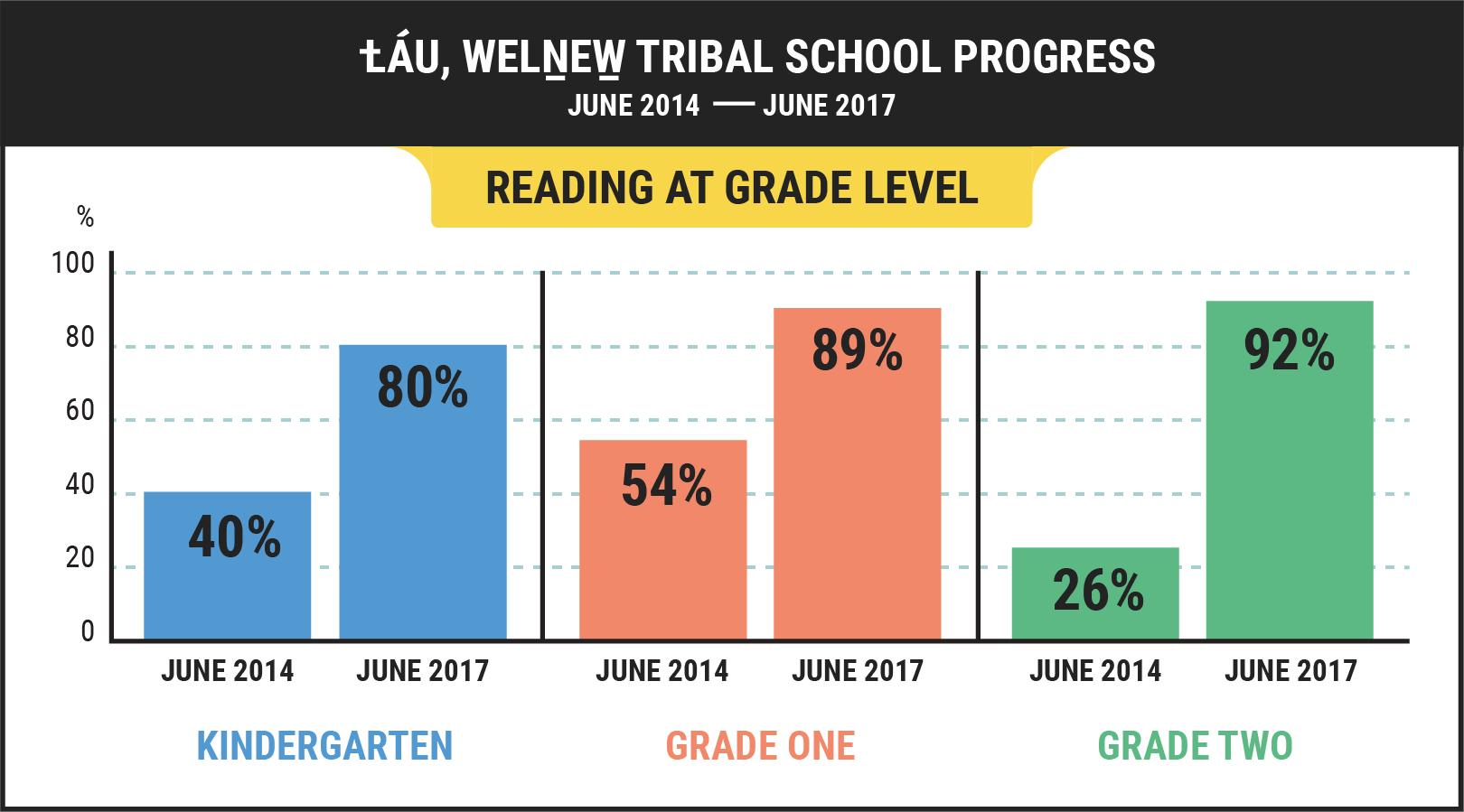Reading Level Success Graphic