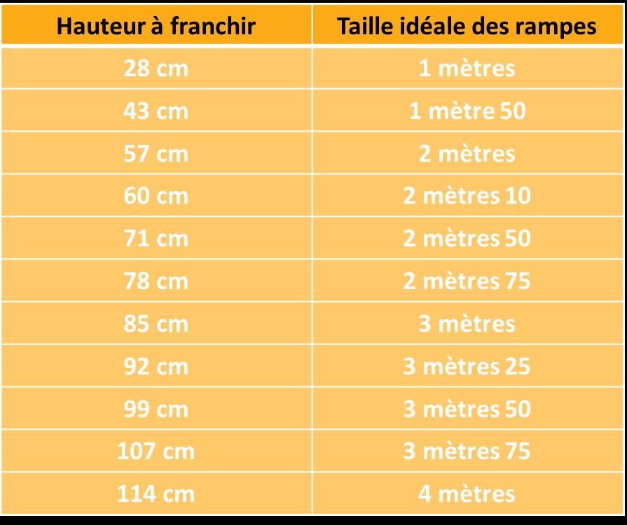 Tabelle der empfohlenen Maximalhöhen nach Auslegergröße