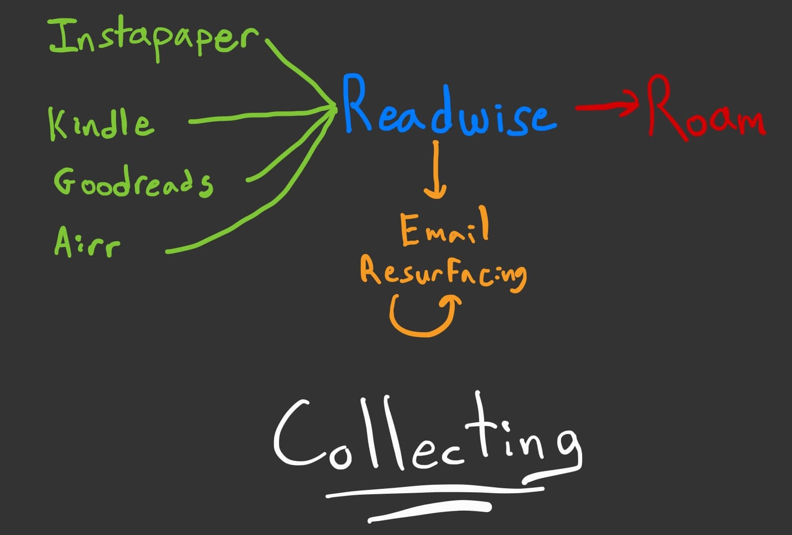Diagram of the Collecting workflow. Sources like Instapaper, Kindle, Goodreads, and Airr all are fed into Readwise, which periodically resurfaces your notes via email and exports to Roam