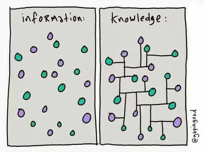 Information vs. Knowledge. Information is a bunch of circles, knowledge is shown as the same circles but connected.
