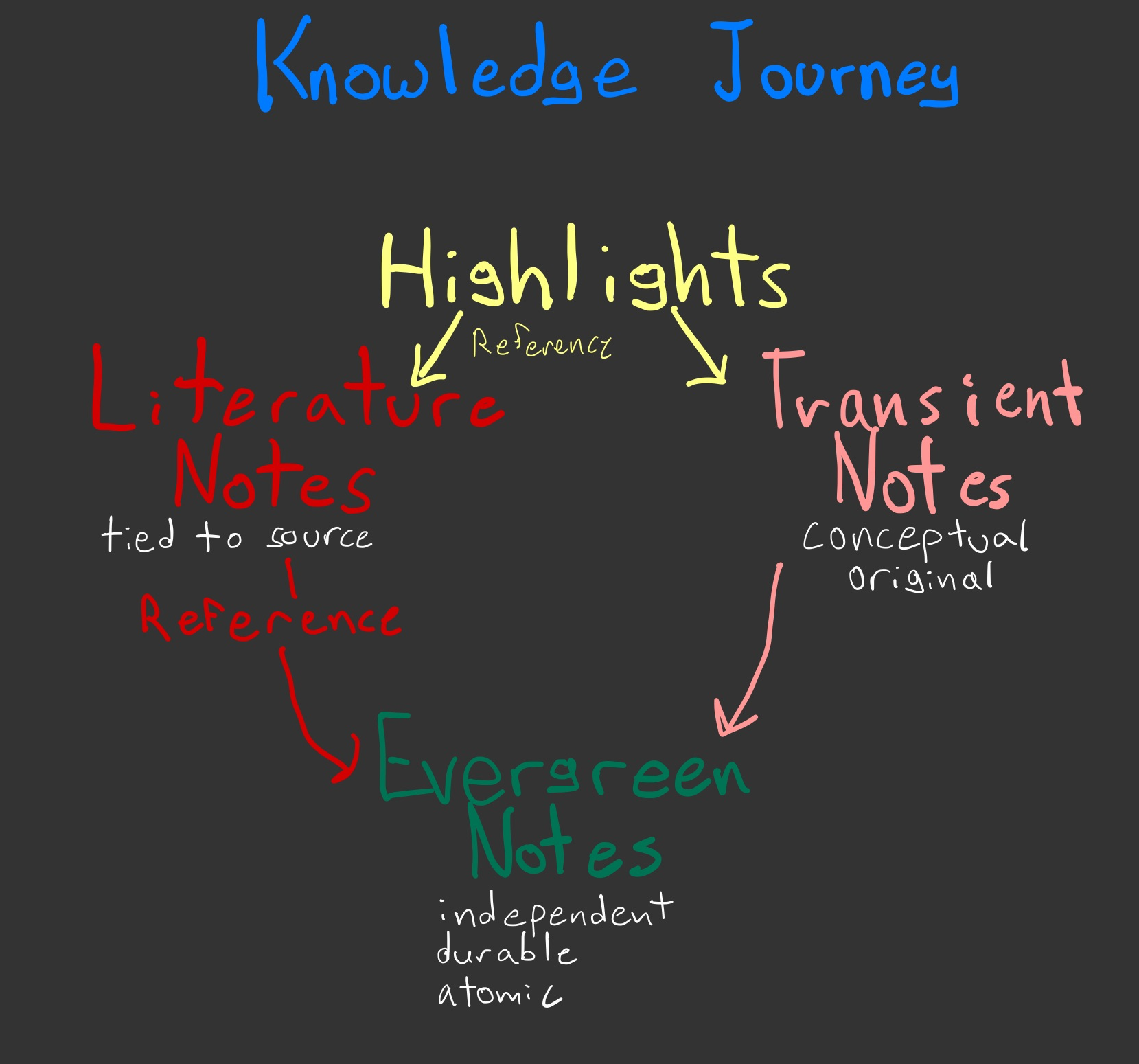 Information starts as highlights, which are the source for literature notes and transient notes, which come together to represent knowledge in evergreen notes.