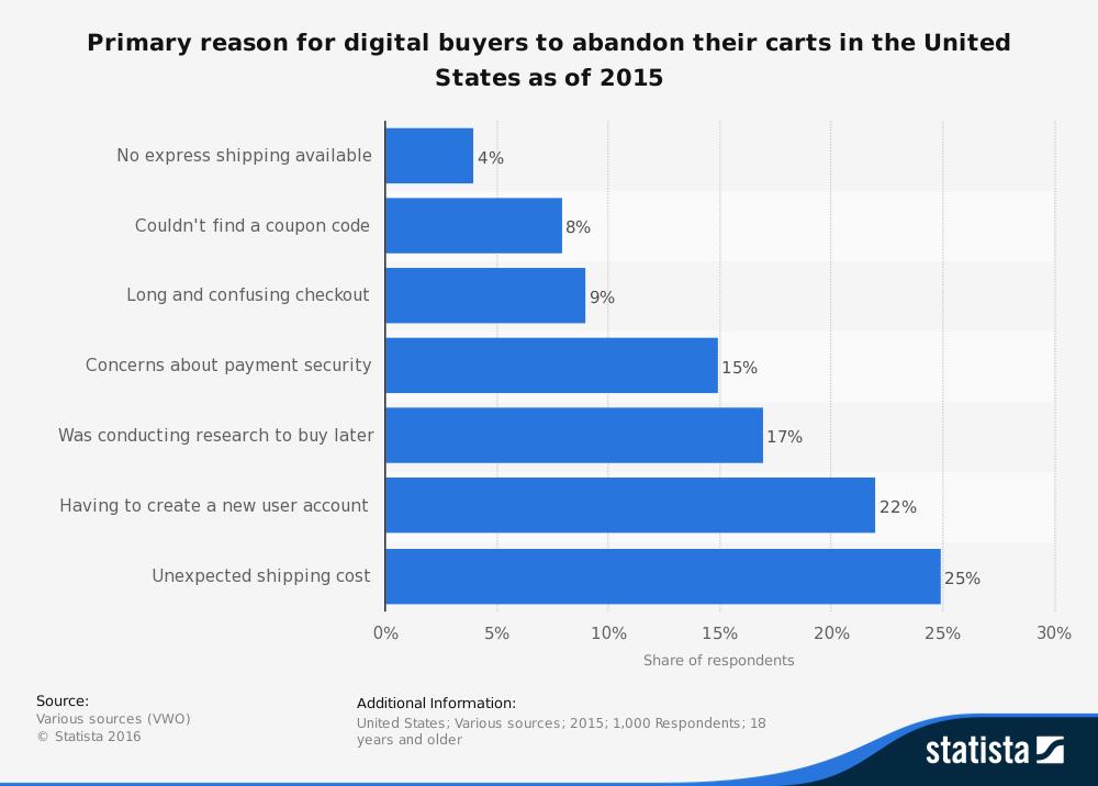 abandon carts reason ecommerce