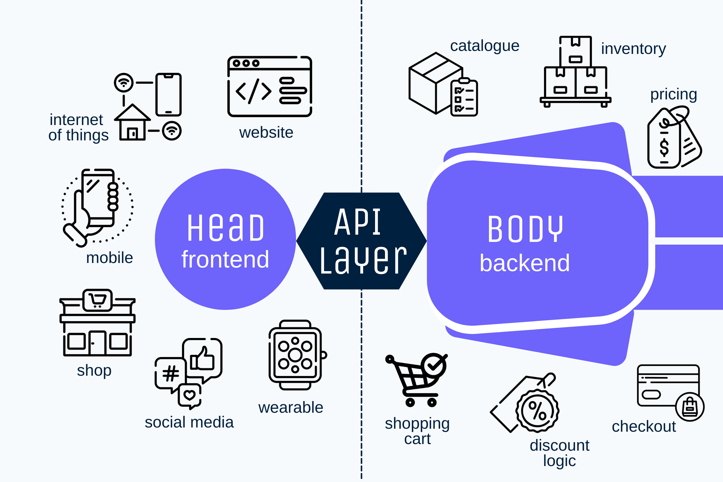 Headless e-commerce, illustrated. A bodiless frontend with a headless backend, connected by an API layer