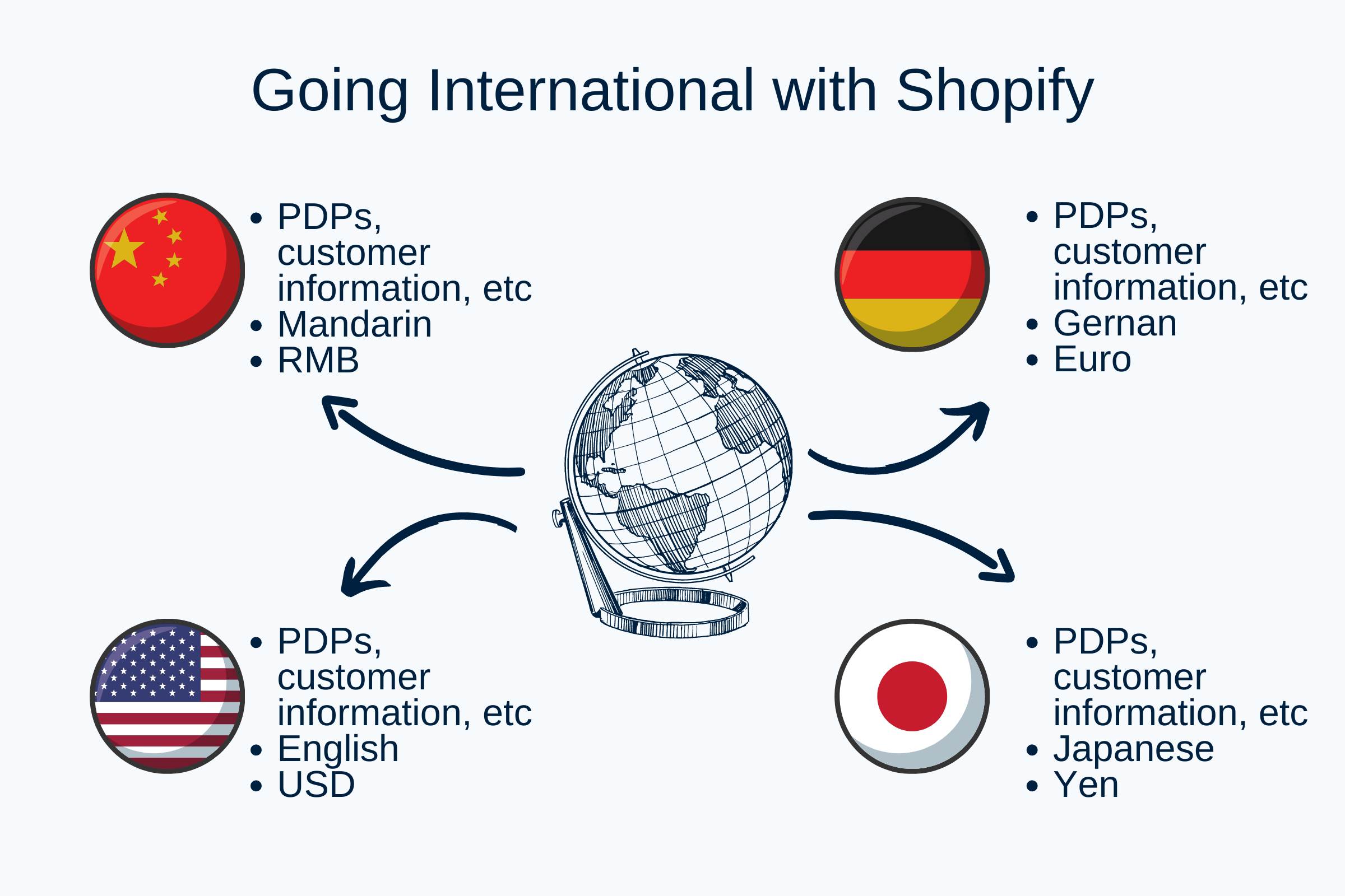 The difficulties of expanding internationally on Shopify