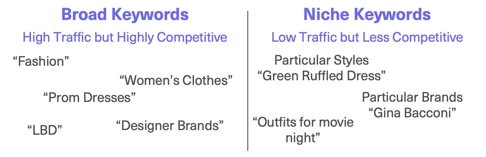 broad and niche keywords seo