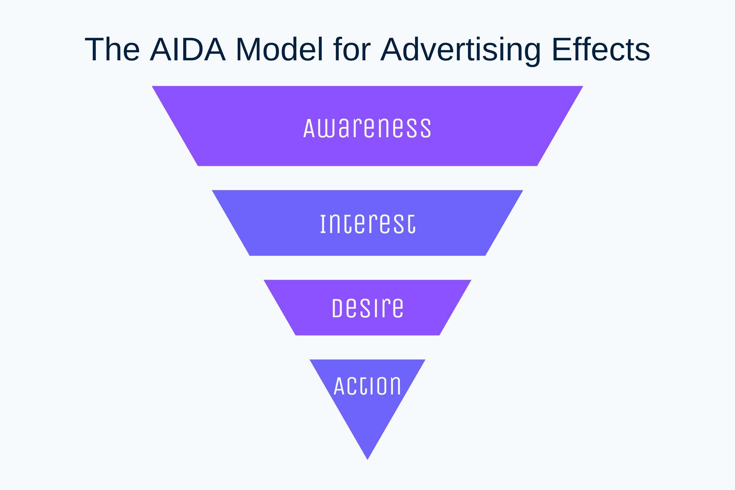 AIDA Model: Awareness Interest Desire Action