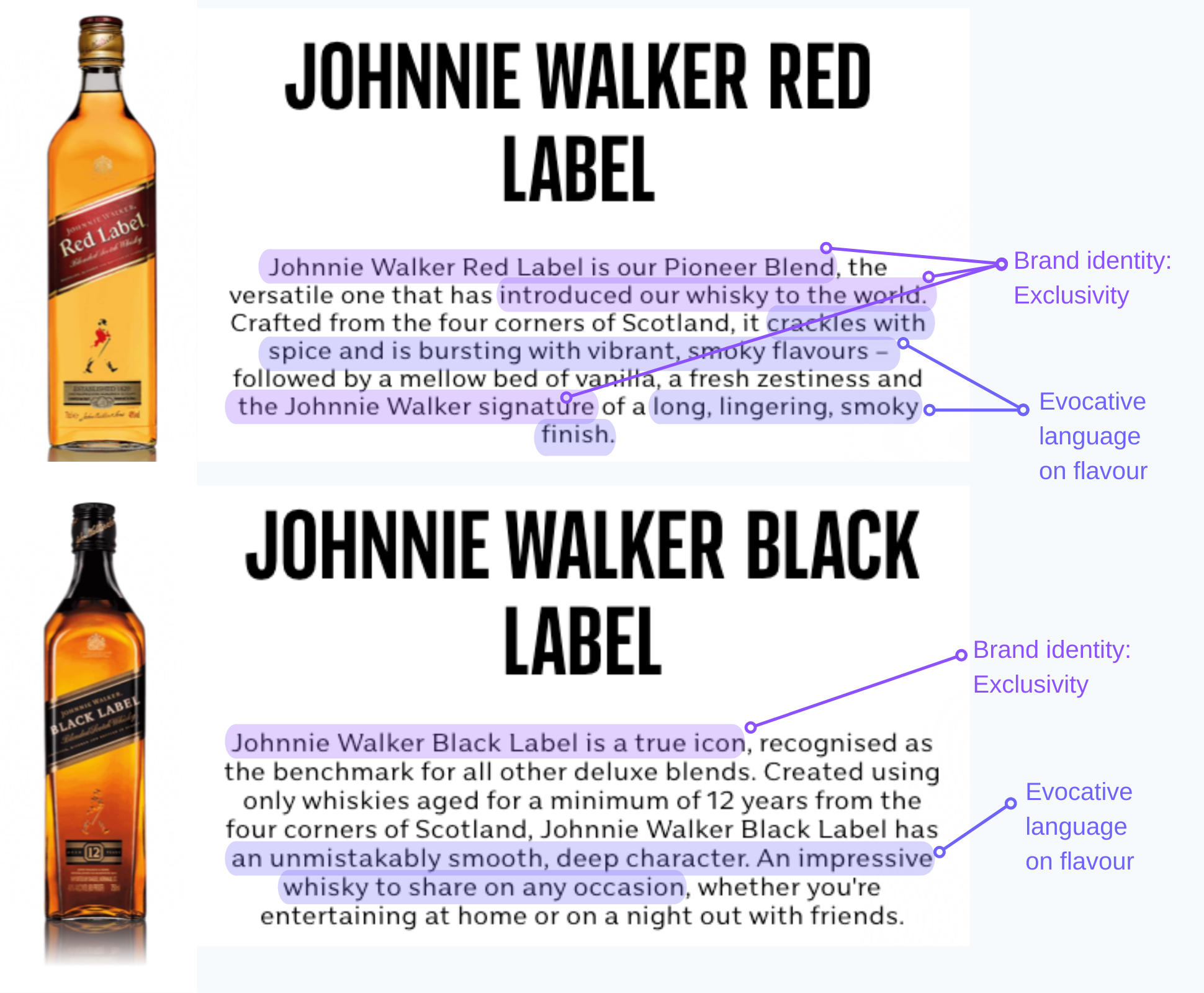 Example from Johnnie Walker's strong brand voice in product d