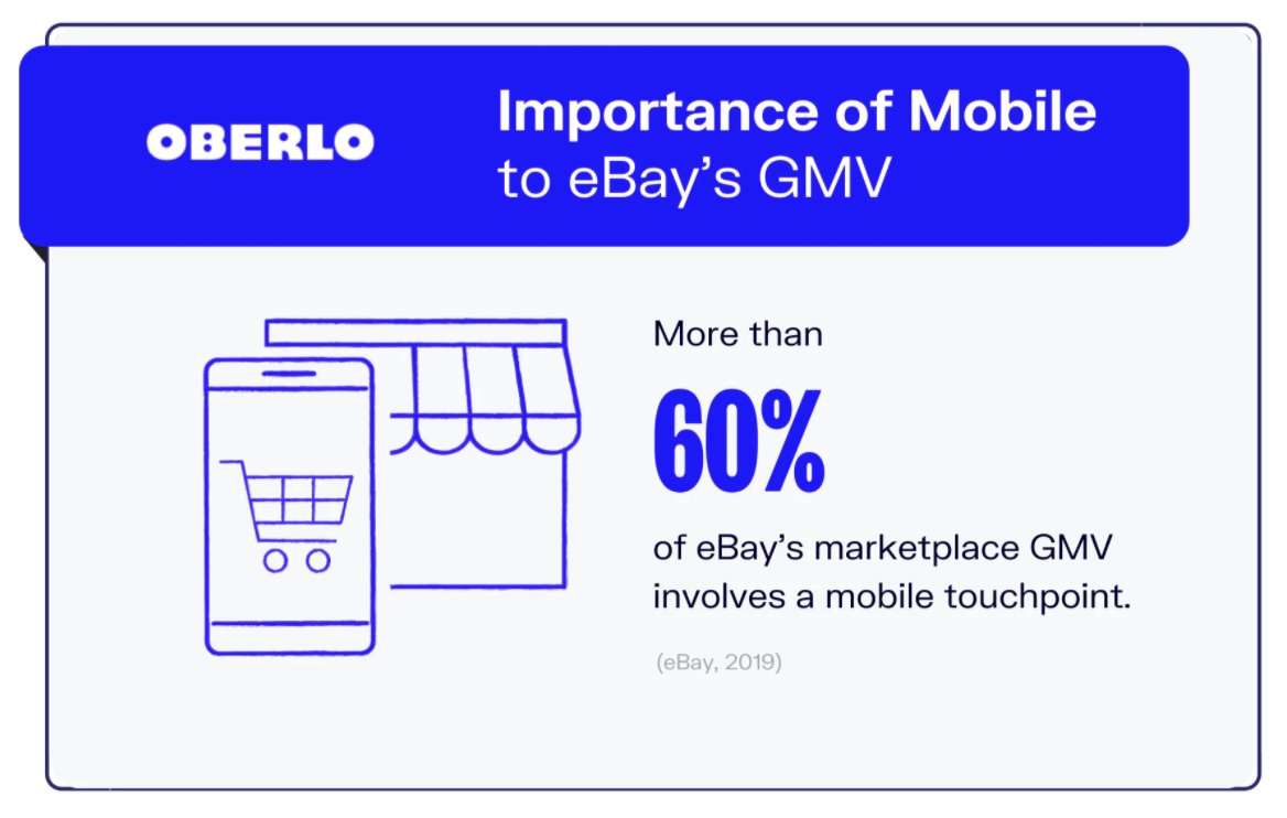 Statistics from Oberlo: More than 60% of eBay's marketplace GMV involves a mobile touchpoint