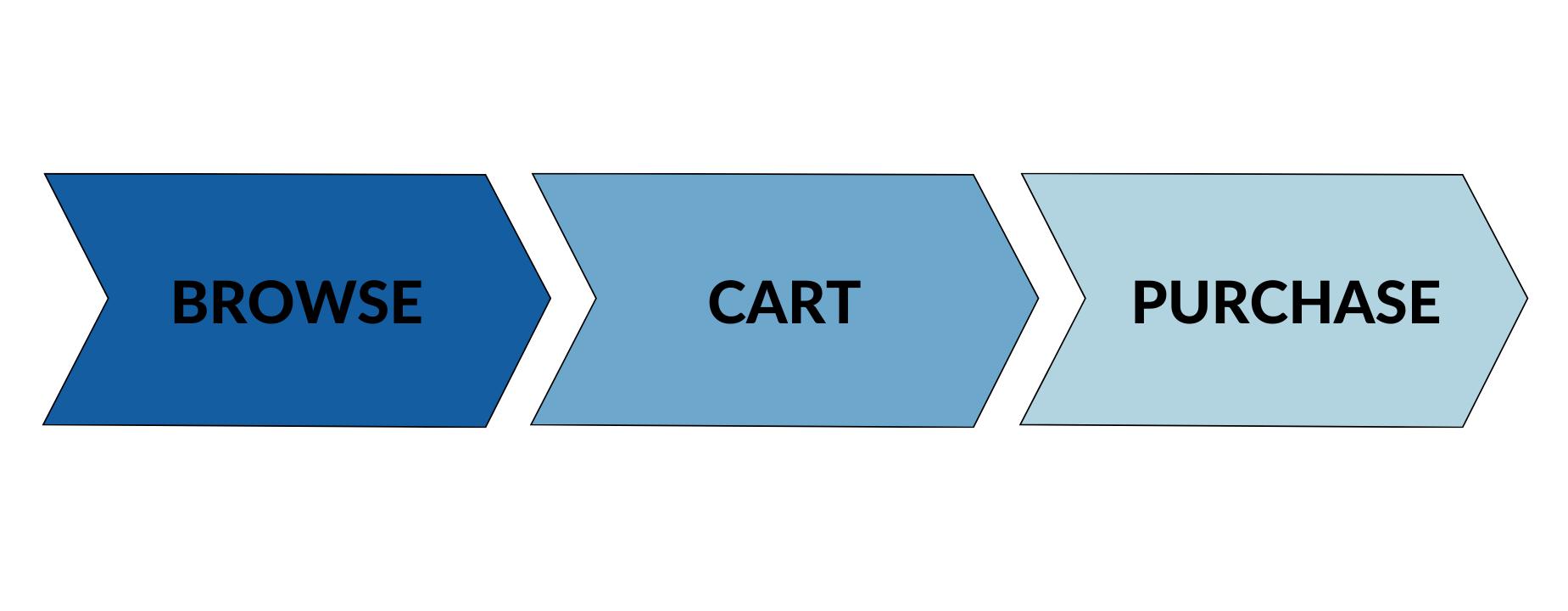 Illustration of ecommerce conversion funnel