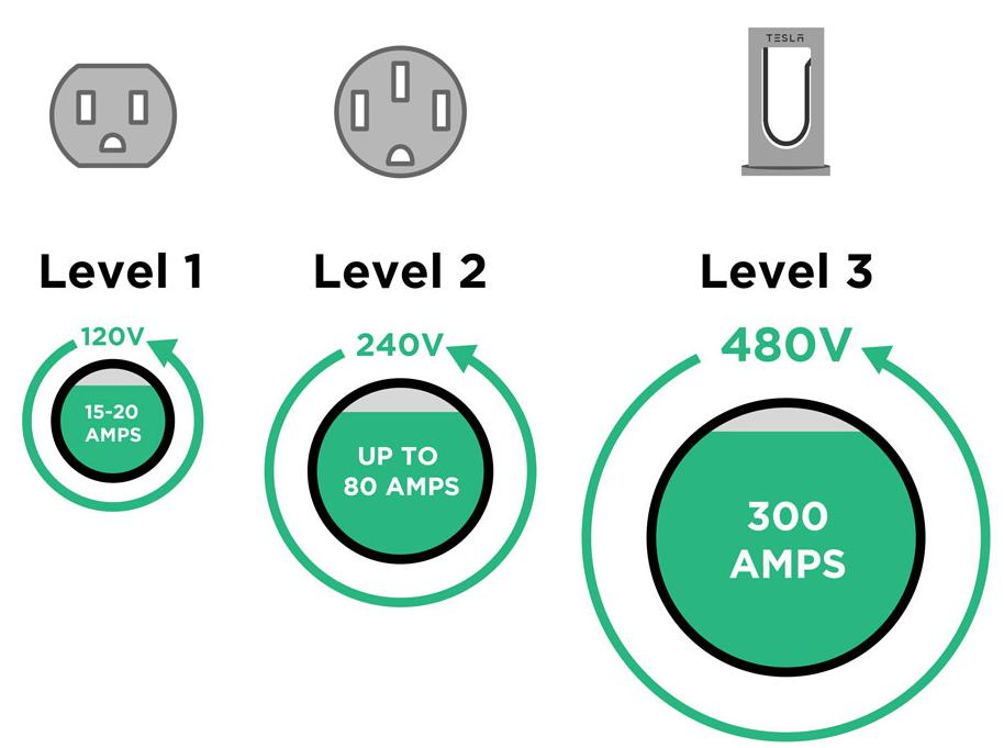 Three levels of EV charging