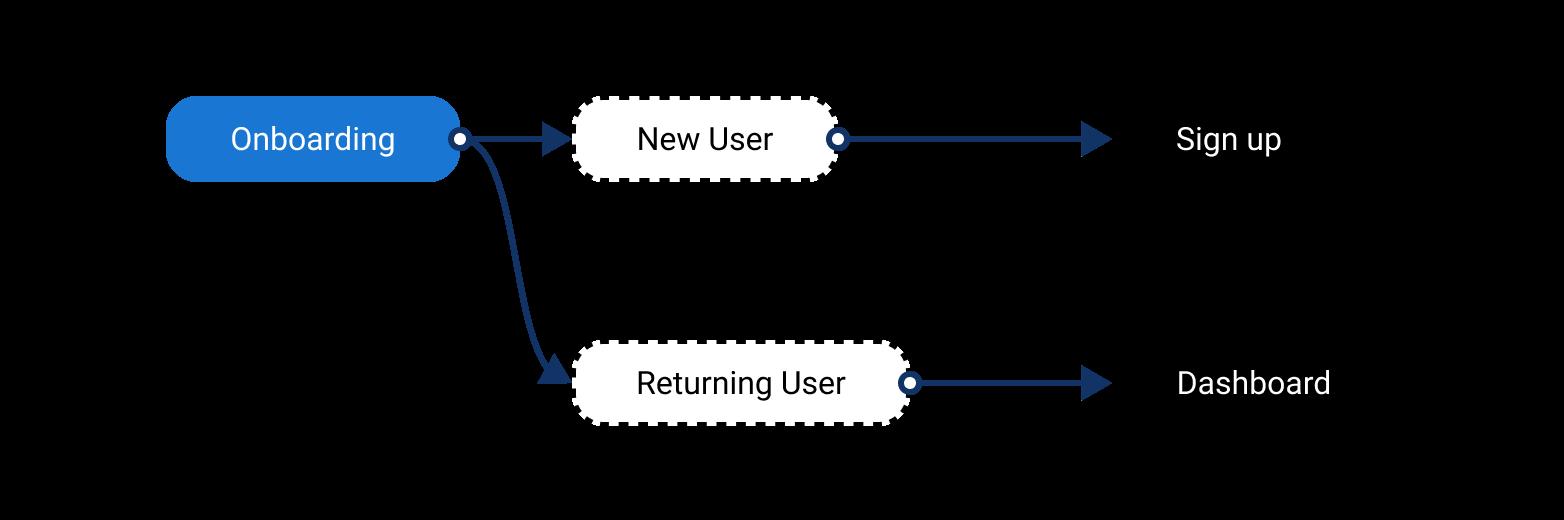 UX flowmap