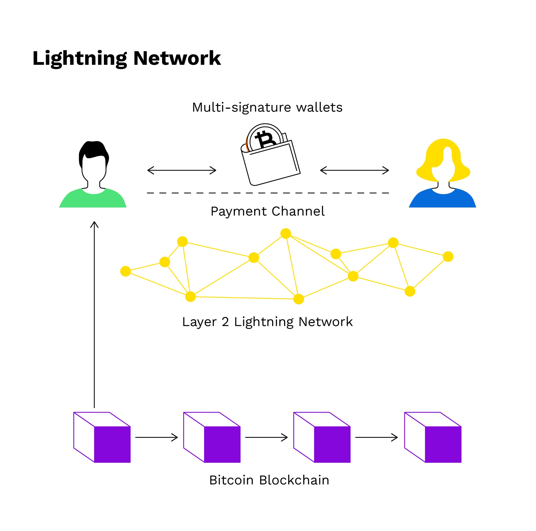 What is the purpose of the Lightning Network for Bitcoin? — Bitpanda Academy