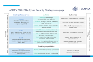 APRA Releases their new 2020-2024 Cyber Security Strategy