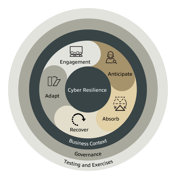 Cyber Resilience Infographic