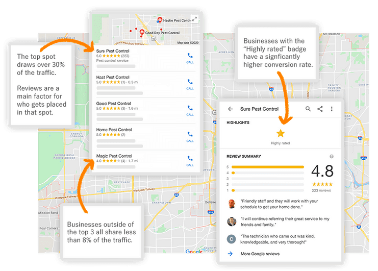 How Zurvia helps with the Google Maps Three Pack ranking.