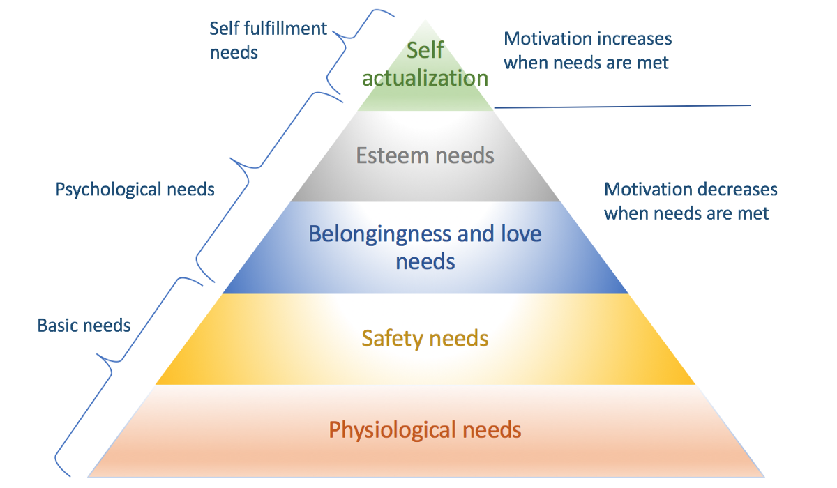 How to apply Maslow's Hierarchy of Needs to your online business | by  Geetika Guleria | Glue Labs