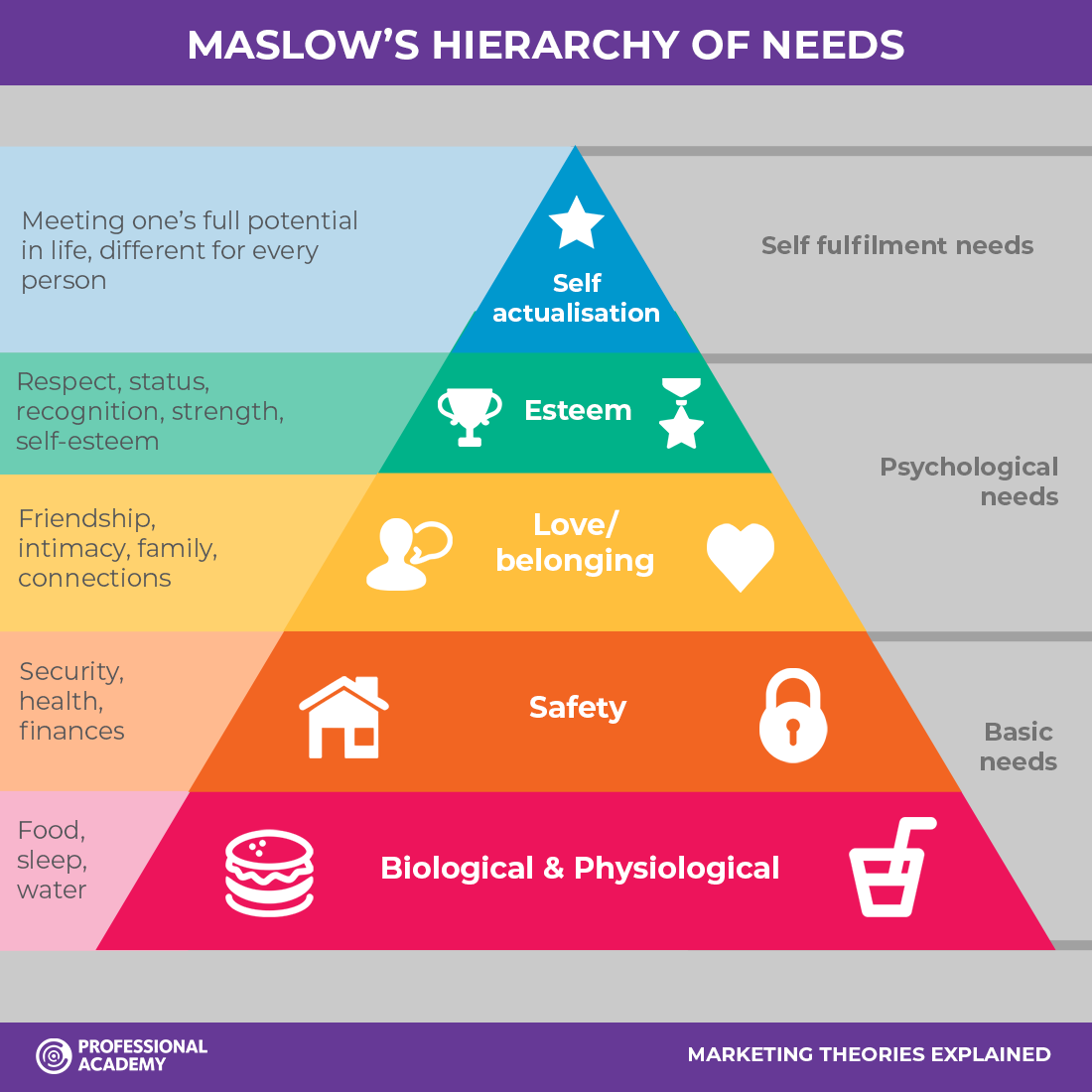 Marketing Theories Explained - Maslow's Hierarchy of Needs