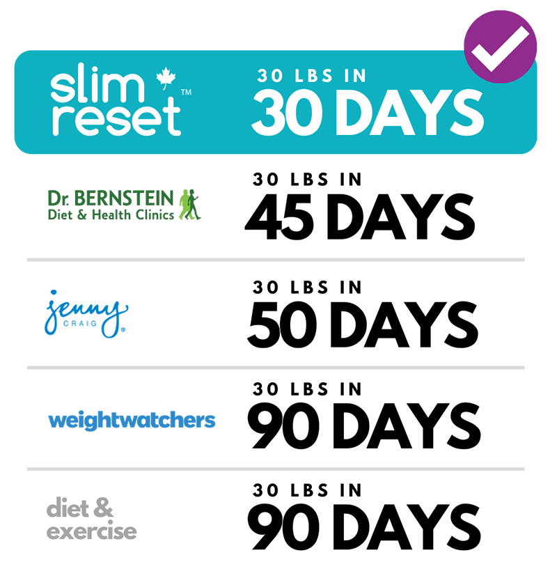 SlimReset compared to other weight loss program competitors