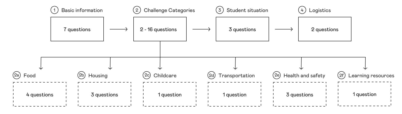Flowchart of Edquity application