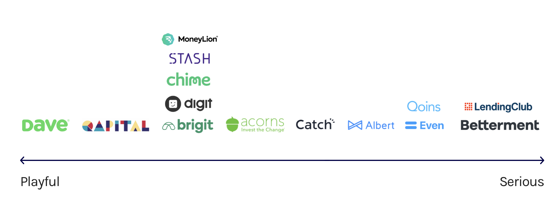 """A spectrum from """"playful"""" to """"serious,"""" showing where other financial tech competitors lie."""