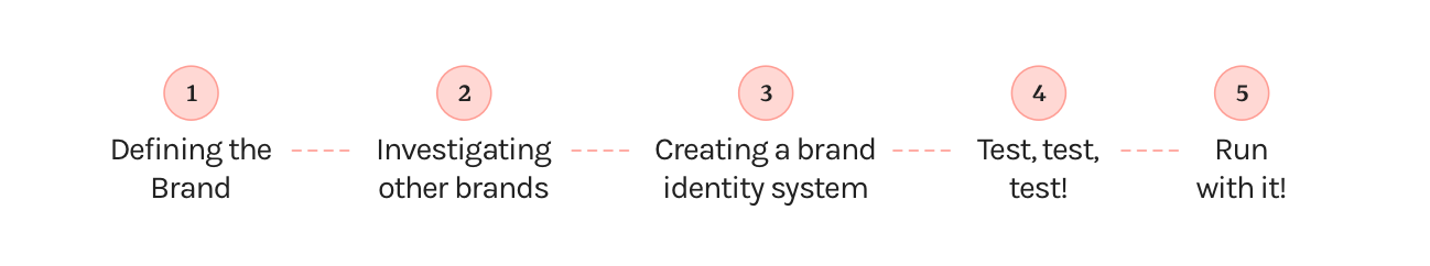 1. Defining the Brand, 2. Investigating other brands, 3. Creating a brand identity system, 4. Test, test, test, 5. Run with it!