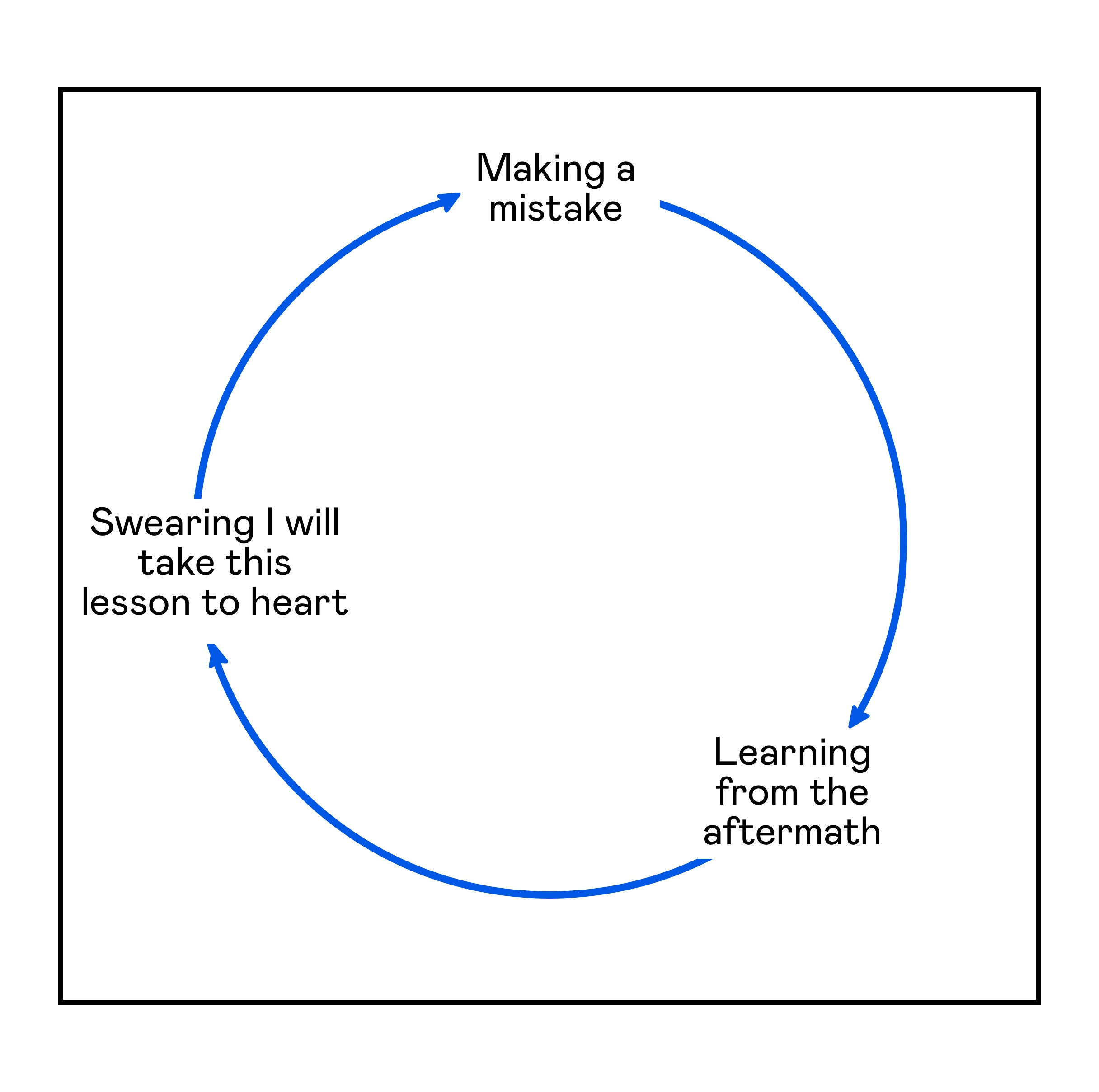 A circular cycle that goes: 1. Making a mistake, 2. Learning from the aftermath, 3. Swearing I will take this lesson to heart. Repeat.