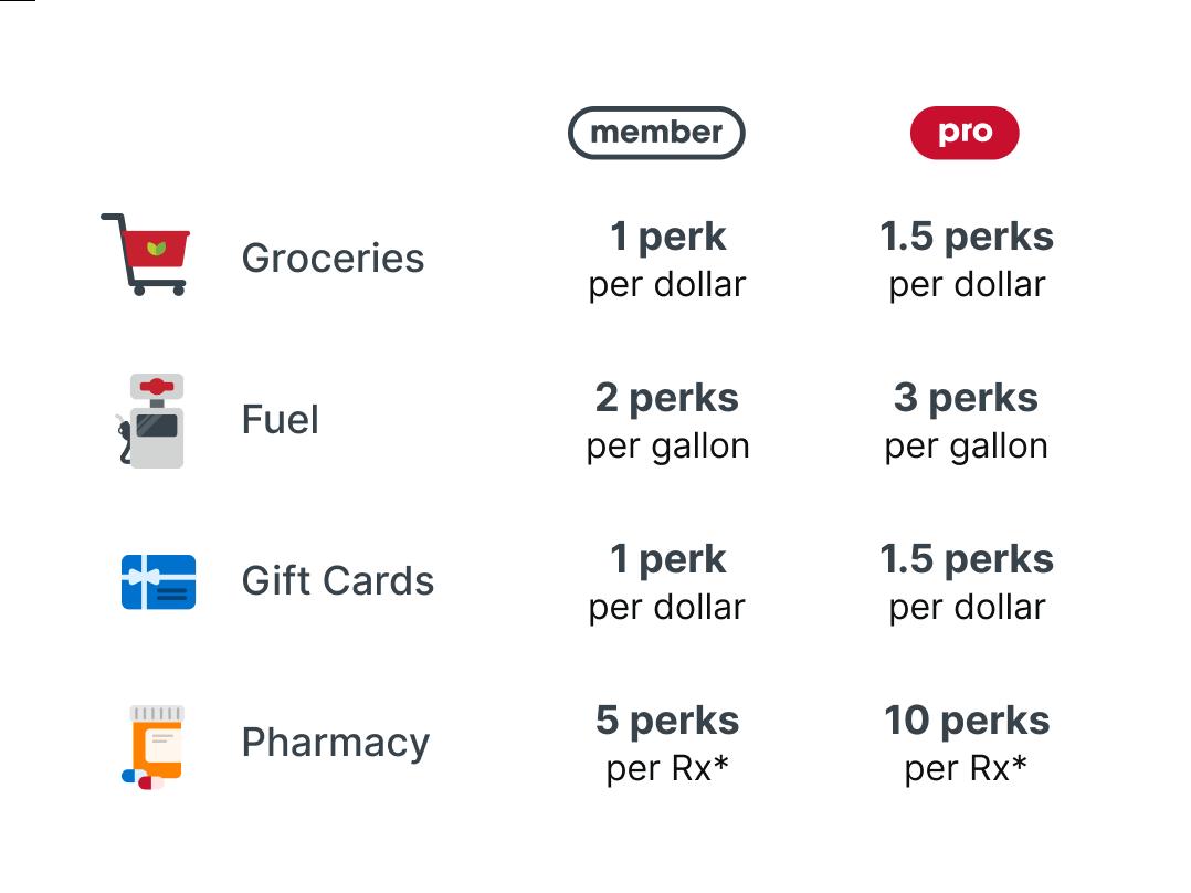 Chart of perk earnings by category
