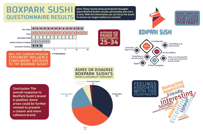 BoxPark Sushi Questionnaire Infographic