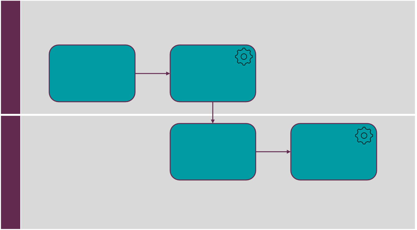 Blank example of a business process diagram in BPMN notation with 2 swim lanes and 4 tasks