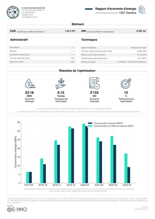 Rapport économie d'énergie