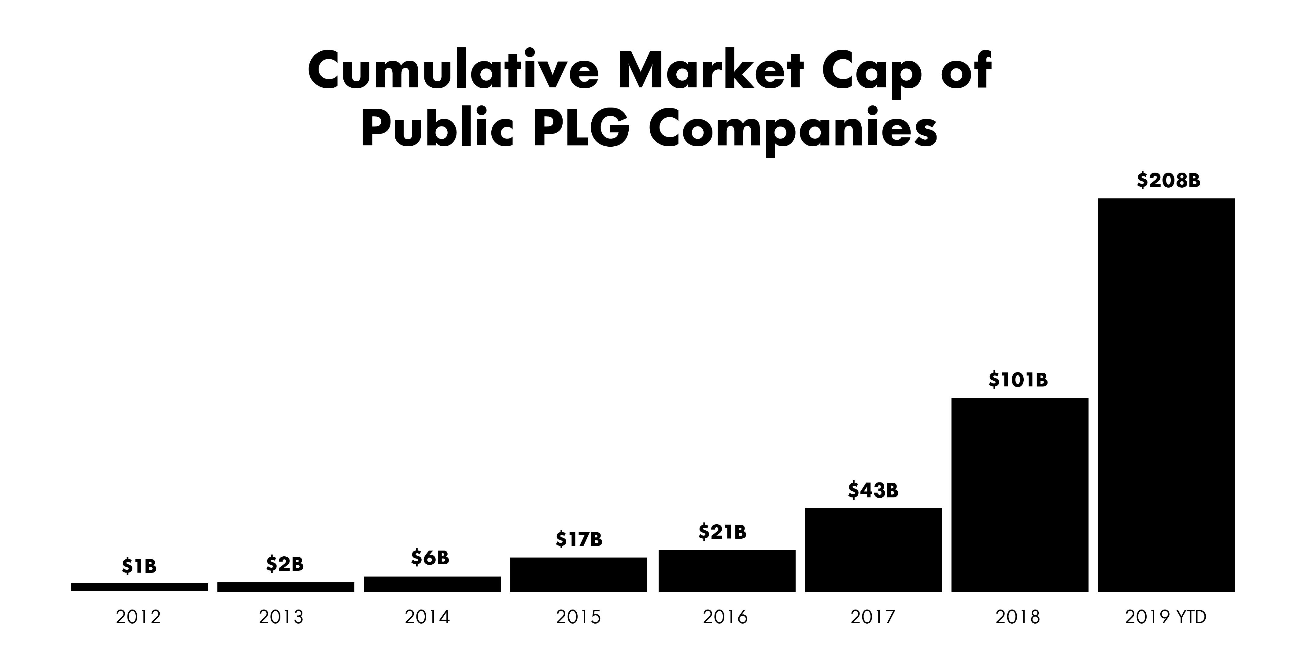 Market cap of public PLG companies