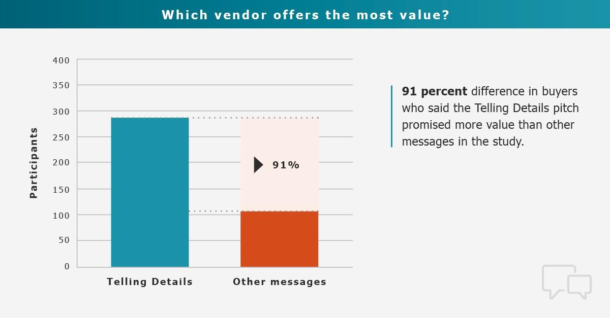 research shows the most unique value proposition