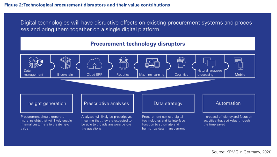 KPMG Germany - Technological procurement disruptors and their Value contributions