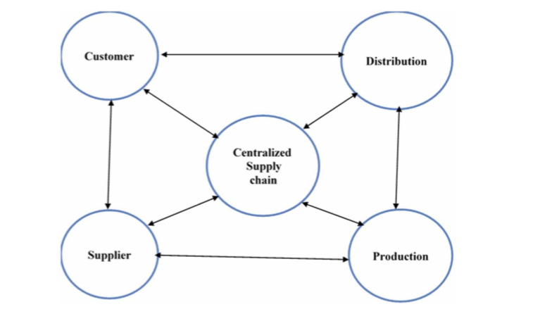 """Fig. 2: Varun Gupta, """"Procurement Strategies for Digital Supply Chains"""" - Interactions in the Digitised Supply Chain"""
