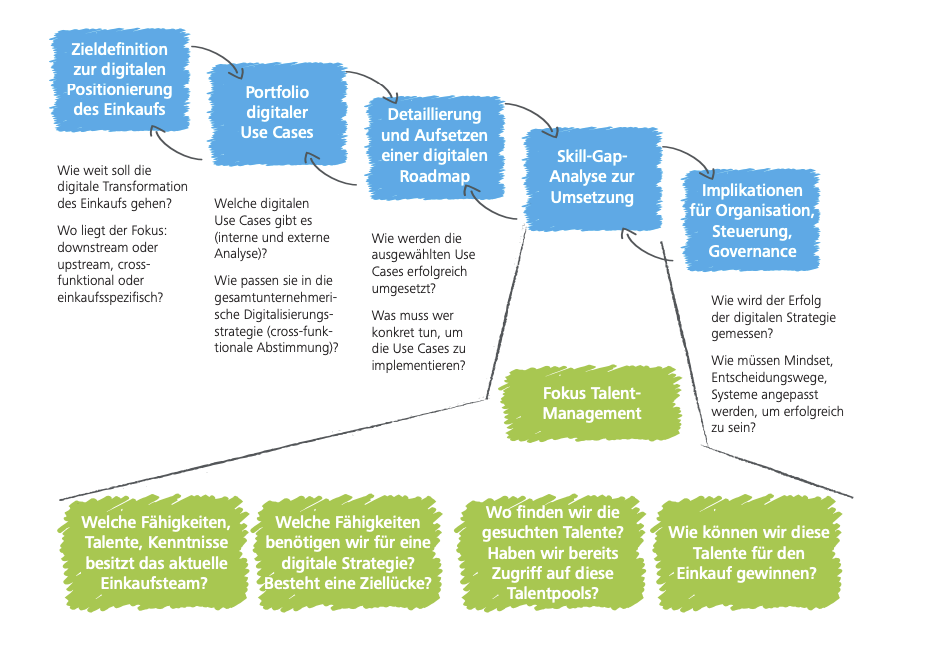 Fig. 1: Deloitte - Digitalisation in procurement: Building blocks of a digital strategy for procurement